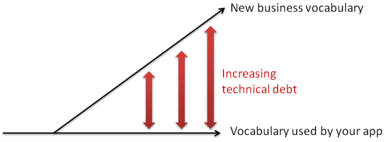 diverging_vocab_technical_debt
